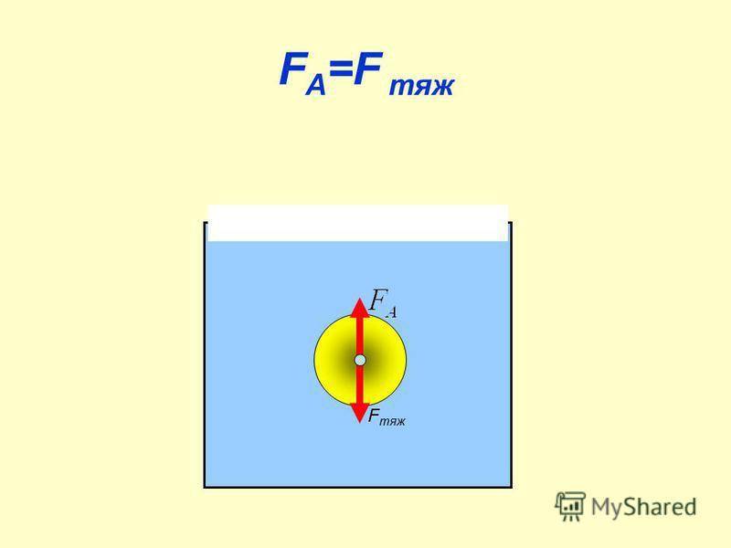 F A =F тяж F тяж