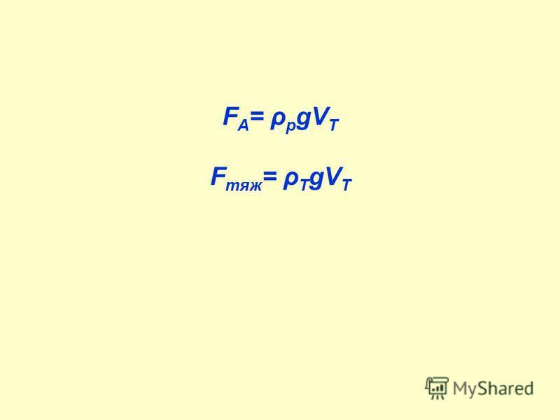 F A = ρ p gV T F тяж = ρ Т gV T