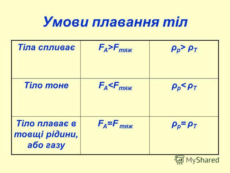 Умови плавання тіл Тіла спливаєF A >F тяж ρ р > ρ Т Тіло тонеF A <F тяж ρр< ρТρр< ρТ Тіло плаває в товщі рідини, або газу F A =F тяж ρр= ρТρр= ρТ