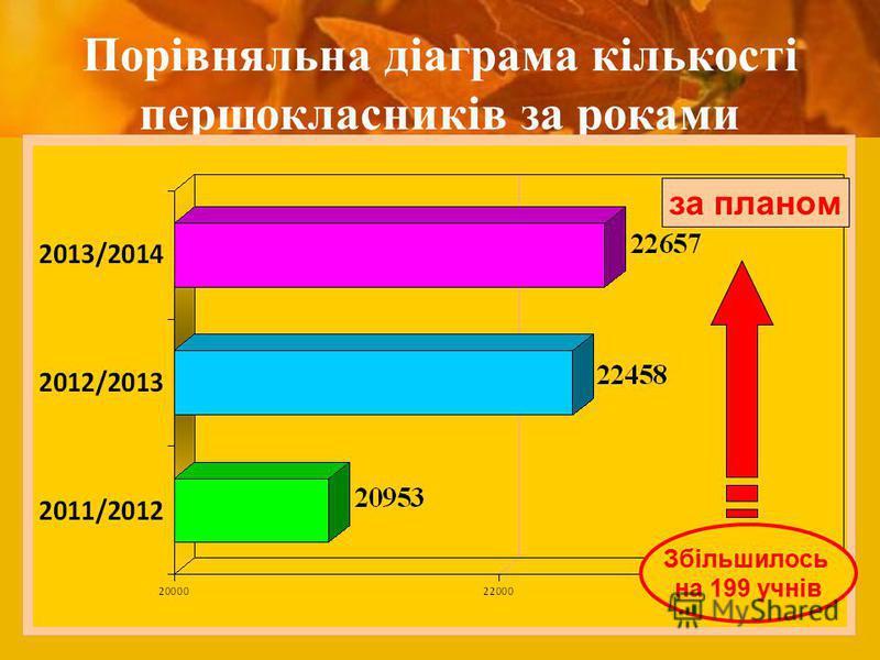 Порівняльна діаграма кількості першокласників за роками Збільшилось на 199 учнів за планом