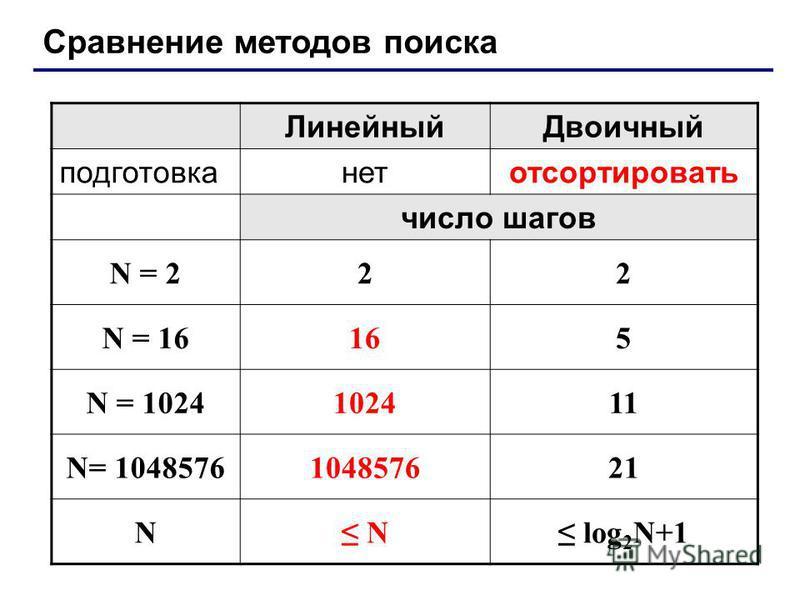 Сравнение методов поиска Линейный Двоичный подготовка нет отсортировать число шагов N = 222 N = 16165 N = 1024102411 N= 1048576104857621 N N log 2 N+1