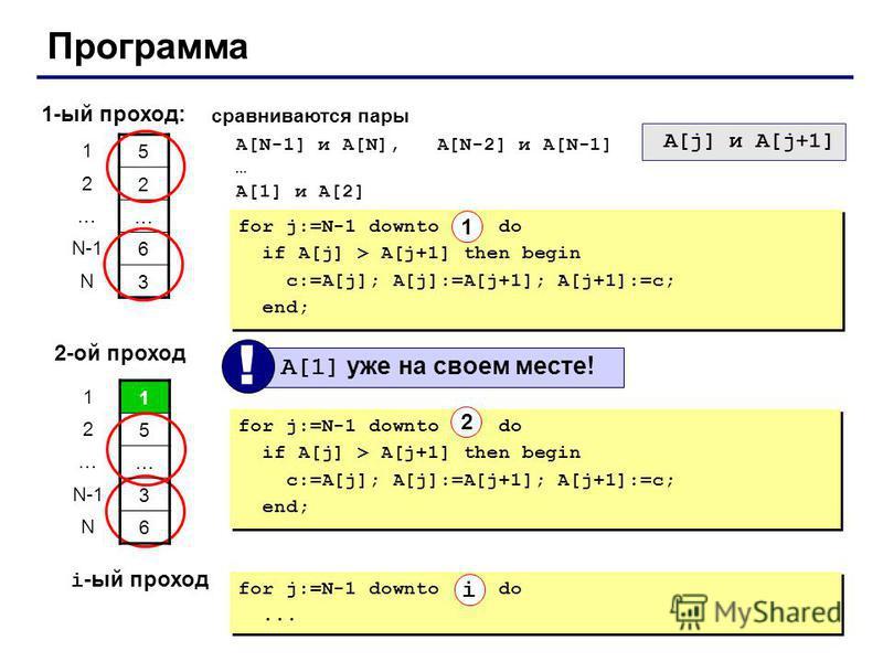 Программа 1-ый проход: 5 2 … 6 3 1 2 … N-1 N сравниваются пары A[N-1] и A[N], A[N-2] и A[N-1] … A[1] и A[2] A[j] и A[j+1] 2-ой проход A[1] уже на своем месте! ! for j:=N-1 downto 2 do if A[j] > A[j+1] then begin c:=A[j]; A[j]:=A[j+1]; A[j+1]:=c; end;