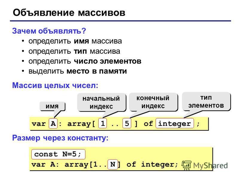 Объявление массивов Зачем объявлять? определить имя массива определить тип массива определить число элементов выделить место в памяти Массив целых чисел: Размер через константу: имя начальный индекс конечный индекс тип элементов тип элементов var A: