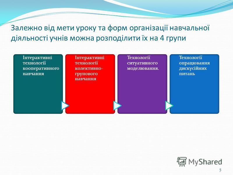 5 Залежно від мети уроку та форм організації навчальної діяльності учнів можна розподілити їх на 4 групи