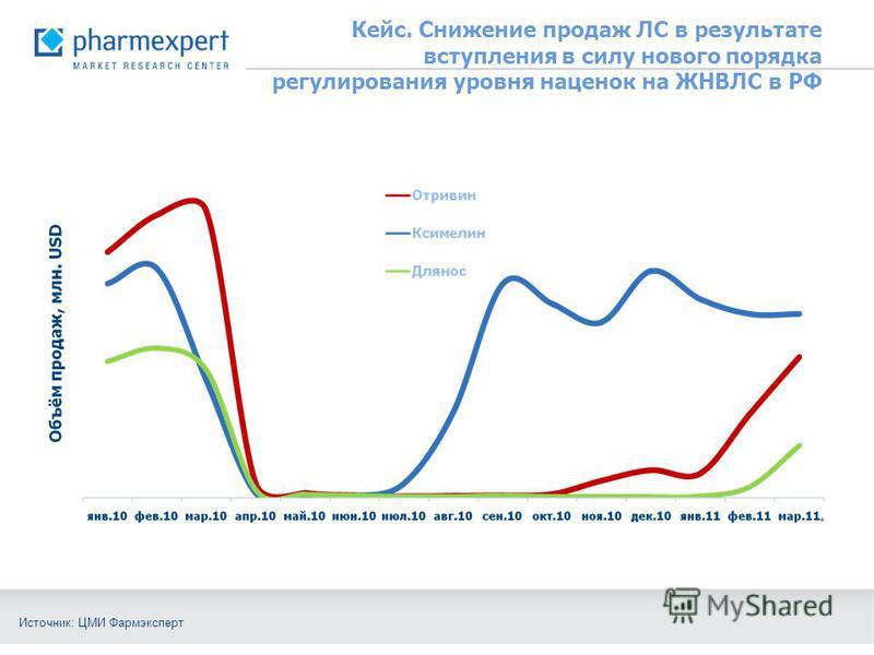 Кейс. Снижение продаж ЛС в результате вступления в силу нового порядка регулирования уровня наценок на ЖНВЛС в РФ Источник: ЦМИ Фармэксперт