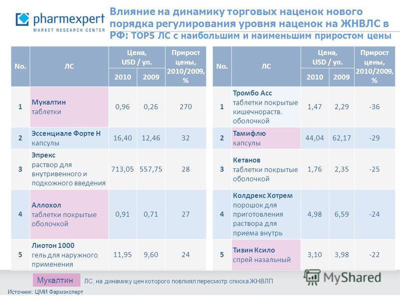 Влияние на динамику торговых наценок нового порядка регулирования уровня наценок на ЖНВЛС в РФ: ТОР5 ЛС с наибольшим и наименьшим приростом цены No.ЛС Цена, USD / уп. Прирост цены, 2010/2009, % No.ЛС Цена, USD / уп. Прирост цены, 2010/2009, % 2010200