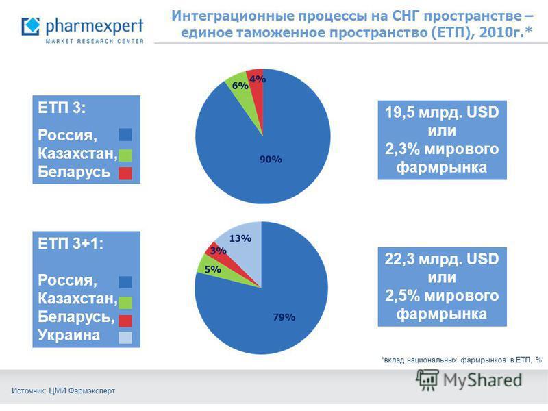 Интеграционные процессы на СНГ пространстве – единое таможенное пространство (ЕТП), 2010 г.* ЕТП 3+1: Россия, Казахстан, Беларусь, Украина 19,5 млрд. USD или 2,3% мирового фармрынка 22,3 млрд. USD или 2,5% мирового фармрынка ЕТП 3: Россия, Казахстан,