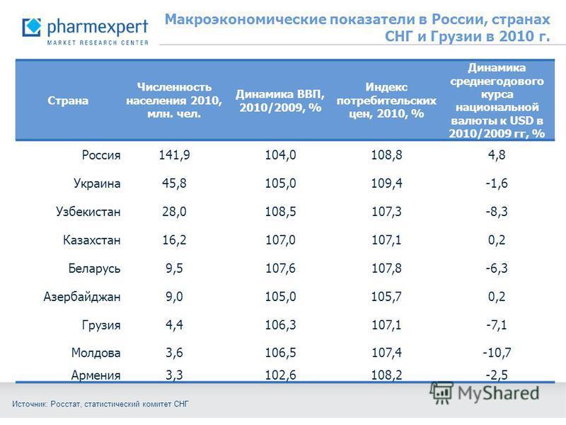 Макроэкономические показатели в России, странах СНГ и Грузии в 2010 г. Страна Численность населения 2010, млн. чел. Динамика ВВП, 2010/2009, % Индекс потребительских цен, 2010, % Динамика среднегодового курса национальной валюты к USD в 2010/2009 гг,