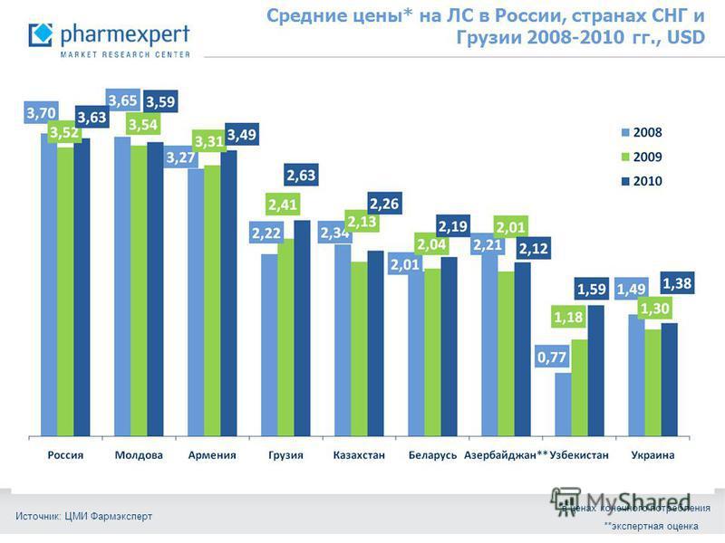 Средние цены* на ЛС в России, странах СНГ и Грузии 2008-2010 гг., USD *в ценах конечного потребления Источник: ЦМИ Фармэксперт **экспертная оценка