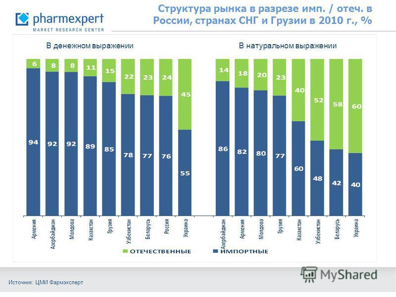 Структура рынка в разрезе имп. / отеч. в России, странах СНГ и Грузии в 2010 г., % Источник: ЦМИ Фармэксперт В денежном выражении В натуральном выражении