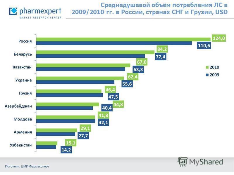 Среднедушевой объём потребления ЛС в 2009/2010 гг. в России, странах СНГ и Грузии, USD Источник: ЦМИ Фармэксперт