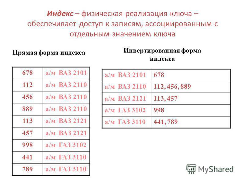 Индекс – физическая реализация ключа – обеспечивает доступ к записям, ассоциированным с отдельным значением ключа 678 а/м ВАЗ 2101 112 а/м ВАЗ 2110 456 а/м ВАЗ 2110 889 а/м ВАЗ 2110 113 а/м ВАЗ 2121 457 а/м ВАЗ 2121 998 а/м ГАЗ 3102 441 а/м ГАЗ 3110