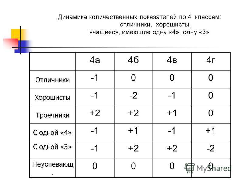 Динамика количественных показателей по 4 классам: отличники, хорошисты, учащиеся, имеющие одну «4», одну «3» 4 а 4 б 4 в 4 г Отличники 000 Хорошисты -20 Троечники +2 +10 С одной «4» +1+1 С одной «3» +2 -2 Неуспевающ. 0000