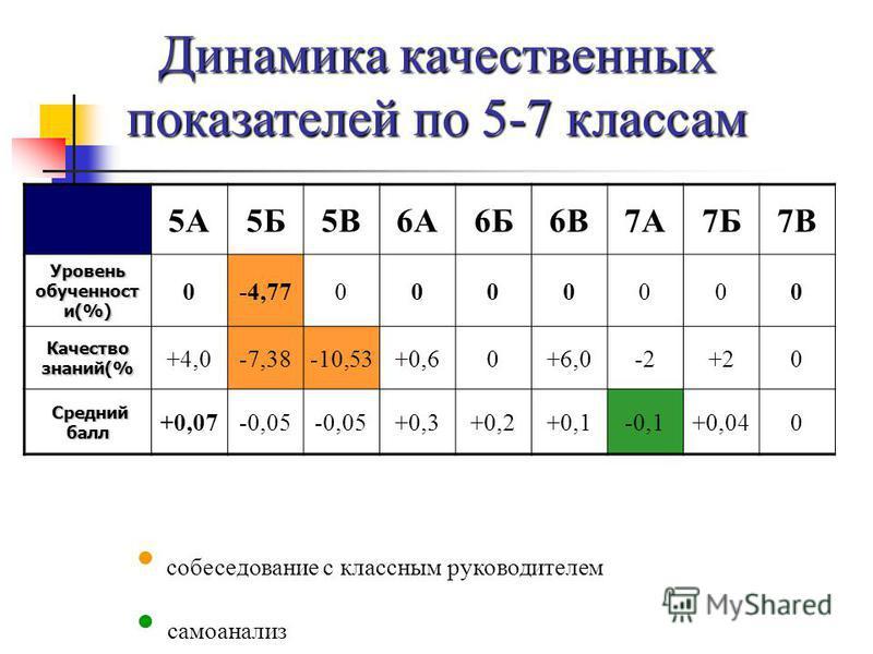 Динамика качественных показателей по 5-7 классам 5А5Б5В6А6Б6В7А7Б7В Уровень обученности и(%) 0-4,770000000 Качество знаний(% +4,0-7,38-10,53+0,60+6,0-2+20 Средний балл Средний балл +0,07-0,05 +0,3+0,2+0,1-0,1+0,040 собеседование с классным руководите