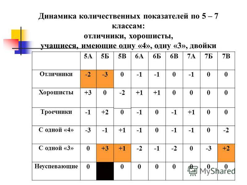 5А5Б5В6А6Б6В7А7Б7В Отличники -2-30 0 00 Хорошисты +30-2+1 0000 Троечники +200 +100 С одной «4» -3+10 0-2 С одной «3» 0+3+1-2-20-3+2 Неуспевающие 0+10000000 Динамика количественных показателей по 5 – 7 классам: отличники, хорошисты, учащиеся, имеющие