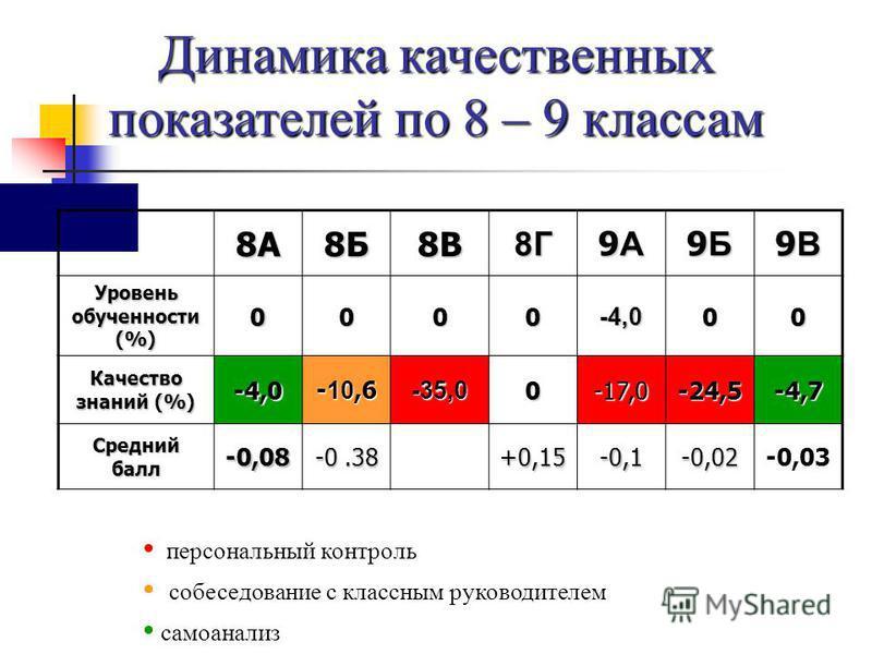 Динамика качественных показателей по 8 – 9 классам 8А8Б8В8Г 9А9А9А9А 9Б9Б9Б9Б 9В9В9В9В Уровень обученностии (%) 0000-4,000 Качество знаний (%) -4,0 - 10,6 -35,00-17,0-24,5-4,7 Средний балл -0,08 -0.38 +0,15-0,1-0,02-0,03 персональный контроль собесед