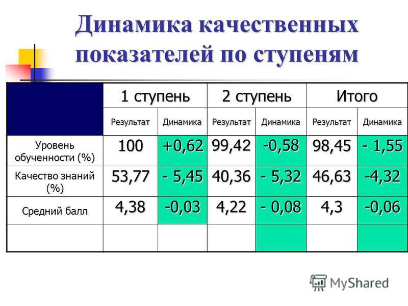 Динамика качественных показателей по ступеням 1 ступень 2 ступень Итого Результат ДинамикаРезультат ДинамикаРезультат Динамика Уровень обученностии (%) 100+0,62 99, 42 - 0,58 98,45 - 1,55 Качество знаний (%) 53,77 - 5,45 40,36 - 5,32 46,63-4,32 Средн