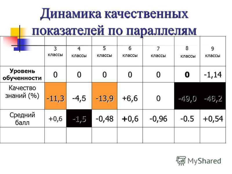 Динамика качественных показателей по параллелям 3 классы 4 классы 5 классы 6 классы 7 классы 8 классы классы 9 классы Уровень обученностии 000000-1,14 Качество знаний (%) -11,3 -4, 5 -13,9 +6,6 0 - 49, 0 - 46,2 Средний балл +0,6-1,5-0,48 +0,6 -0,96-0