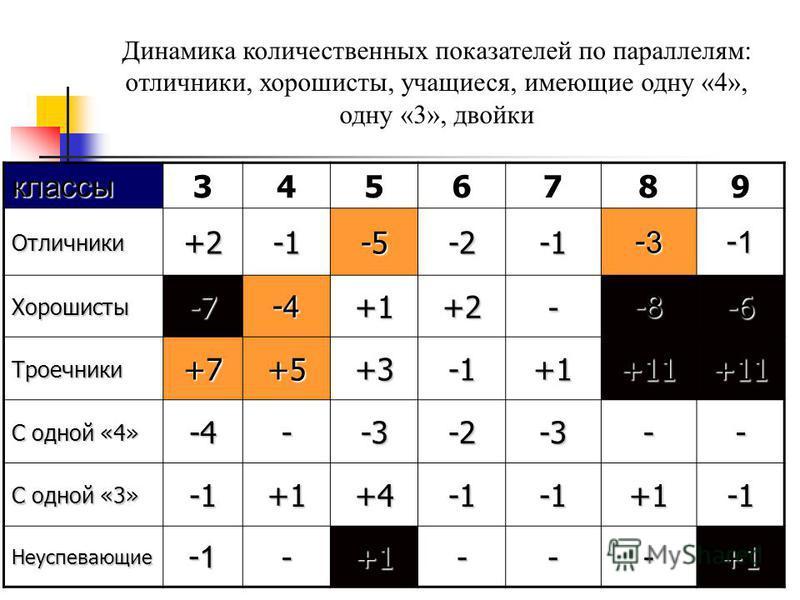 Динамика количественных показателей по параллелям: отличники, хорошисты, учащиеся, имеющие одну «4», одну «3», двойки классы 3456789 Отличники+2-5-2 -3-3-3-3 -1-1-1-1 Хорошисты-7 -4-4-4-4+1+2- -8-8-8-8-6 Троечники+7+5+3+1+11+11 С одной «4» -4--3-2-3-