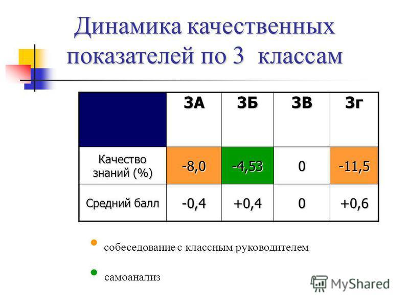 Динамика качественных показателей по 3 классам 3А3Б3В3 г Качество знаний (%) -8,0-4,530-11,5 Средний балл -0,4+0,40+0,6 собеседование с классным руководителем самоанализ