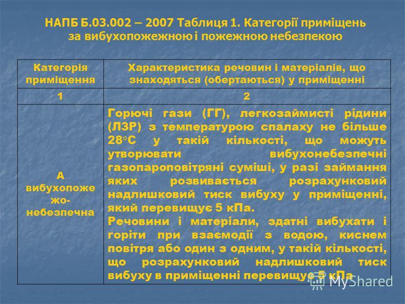НАПБ Б.03.002 – 2007 Таблиця 1. Категорії приміщень за вибухопожежною і пожежною небезпекою Категорія приміщення Характеристика речовин і матеріалів, що знаходяться (обертаються) у приміщенні 12 А вибухопоже жо- небезпечна Горючі гази (ГГ), легкозайм