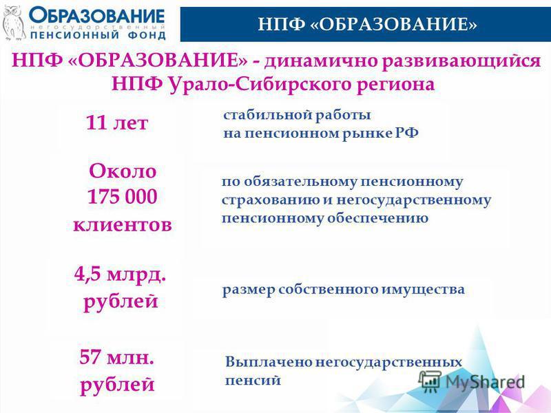 НПФ «ОБРАЗОВАНИЕ» НПФ «ОБРАЗОВАНИЕ» - динамично развивающийся НПФ Урало-Сибирского региона 11 лет стабильной работы на пенсионном рынке РФ Около 175 000 клиентов по обязательному пенсионному страхованию и негосударственному пенсионному обеспечению 4,