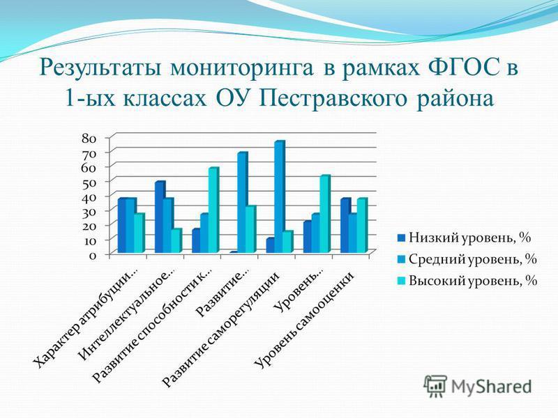 Результаты мониторинга в рамках ФГОС в 1-ых классах ОУ Пестравского района