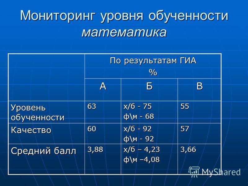 Мониторинг уровня обученности математика По результатам ГИА % АБВ Уровень обученности 63 х/б - 75 ф\м - 68 55 Качество 60 х/б - 92 ф\м - 92 57 Средний балл 3,88 х/б – 4,23 ф\м –4,08 3,66