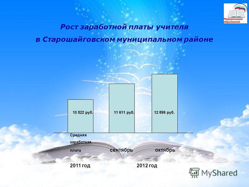 Рост заработной платы учителя в Старошайговском муниципальном районе 10 522 руб. 11 611 руб. 12 899 руб. Средняя заработная плата сентябрь октябрь 2011 год 2012 год