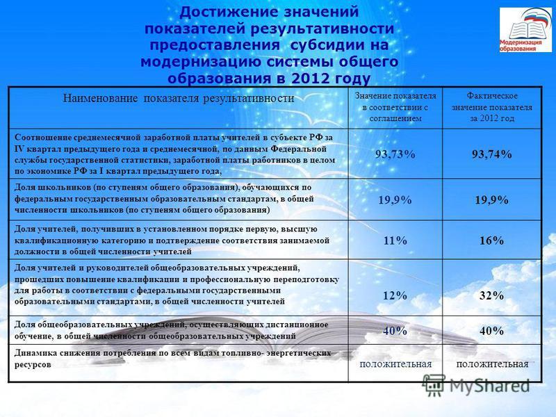 Достижение значений показателей результативности предоставления субсидии на модернизацию системы общего образования в 2012 году Наименование показателя результативности Значение показателя в соответствии с соглашением Фактическое значение показателя