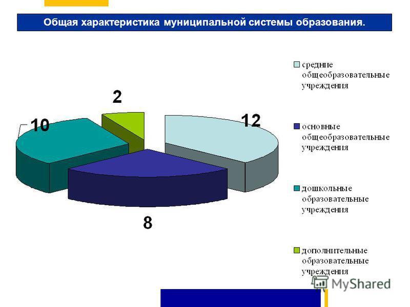 Общая характеристика муниципальной системы образования.