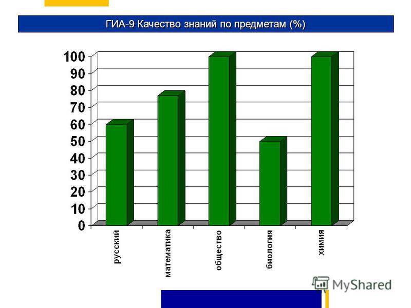 ГИА-9 Качество знаний по предметам (%)