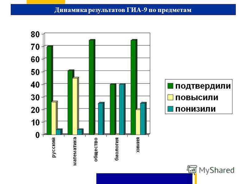 Динамика результатов ГИА-9 по предметам