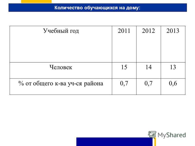 Количество обучающихся на дому: Учебный год 201120122013 Человек 151413 % от общего к-ва уч-ся района 0,7 0,6