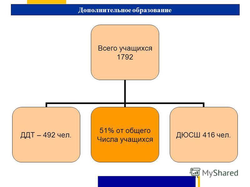 Дополнительное образование Всего учащихся 1792 ДДТ – 492 чел. 51% от общего Числа учащихся ДЮСШ 416 чел.