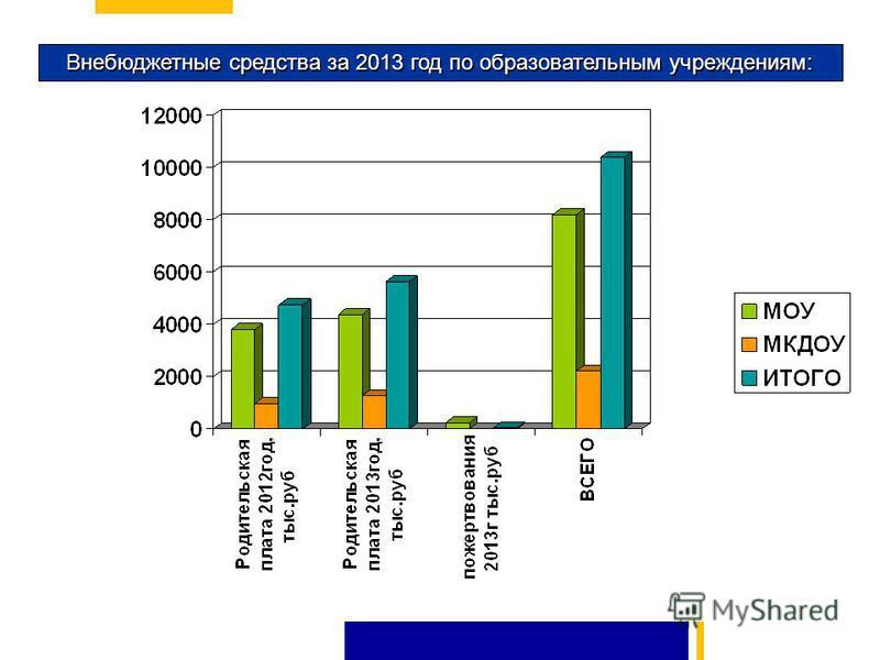 Внебюджетные средства за 2013 год по образовательным учреждениям: