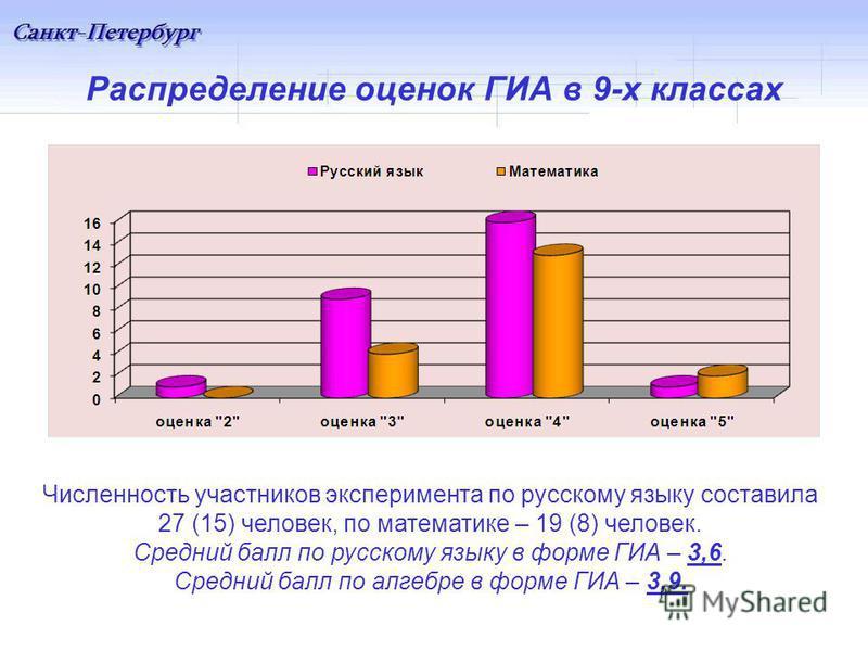 Распределение оценок ГИА в 9-х классах Численность участников эксперимента по русскому языку составила 27 (15) человек, по математике – 19 (8) человек. Средний балл по русскому языку в форме ГИА – 3,6. Средний балл по алгебре в форме ГИА – 3,9.