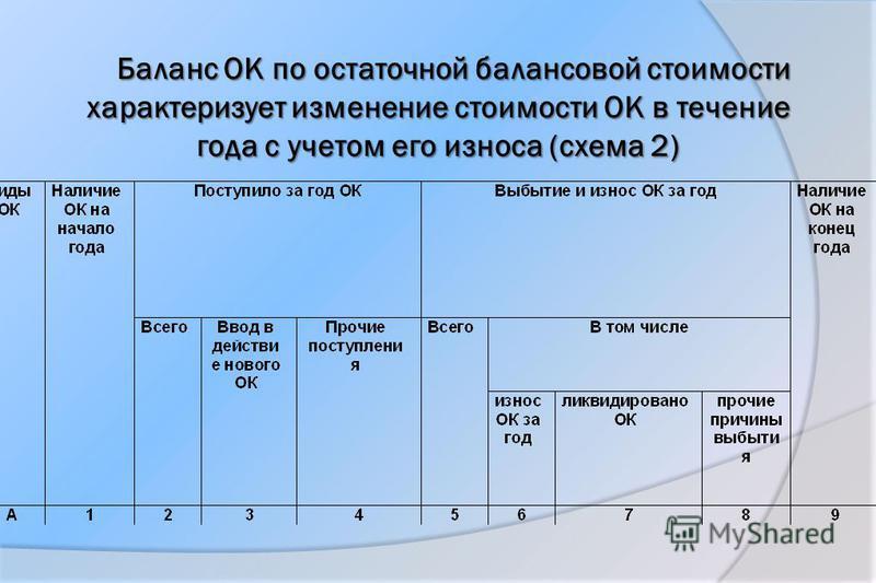 Баланс ОК по остаточной балансовой стоимости характеризует изменение стоимости ОК в течение года с учетом его износа (схема 2)