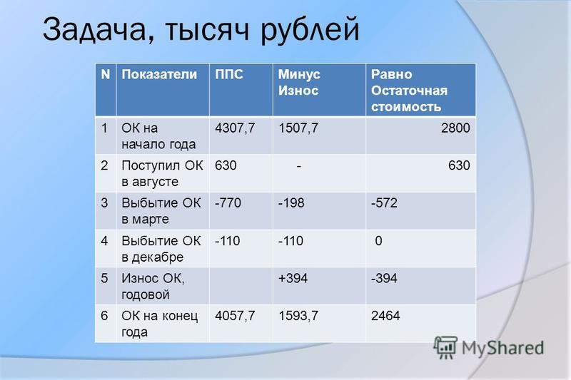 Задача, тысяч рублей NПоказатели ППСМинус Износ Равно Остаточная стоимость 1ОК на начало года 4307,71507,72800 2Поступил ОК в августе 630 - 3Выбытие ОК в марте -770-198-572 4Выбытие ОК в декабре -110 0 5Износ ОК, годовой +394-394 6ОК на конец года 40