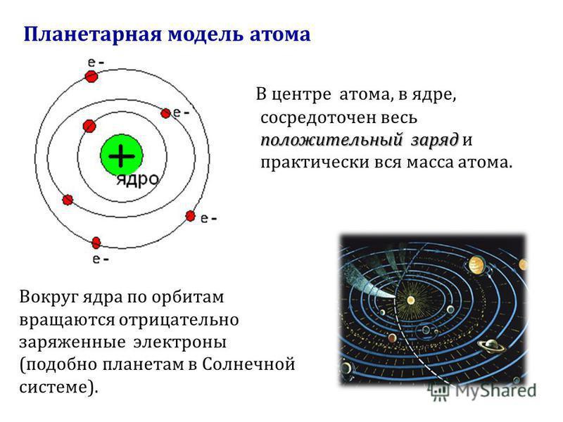 Планетарная модель атома положительный заряд В центре атома, в ядре, сосредоточен весь положительный заряд и практически вся масса атома. Вокруг ядра по орбитам вращаются отрицательно заряженные электроны ( подобно планетам в Солнечной системе ).
