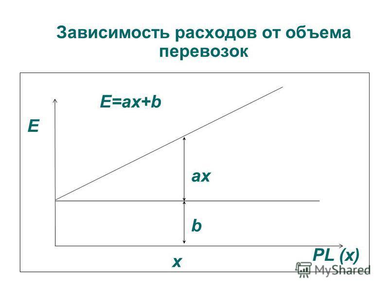 Зависимость расходов от объема перевозок Е ах х PL (х) b Е=ax+b