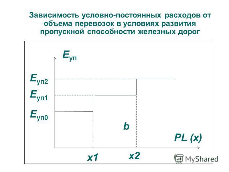 Зависимость условно-постоянных расходов от объема перевозок в условиях развития пропускной способности железных дорог Е уп b х 1 х 1 PL (х) х 2 х 2 Е уп 1 Е уп 0 Е уп 2
