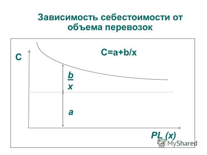 Зависимость себестоимости от объема перевозок PL (х) С а bхbх С=a+b/x