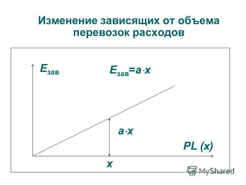 Изменение зависящих от объема перевозок расходов Е зав а х х PL (х) Е зав =а х