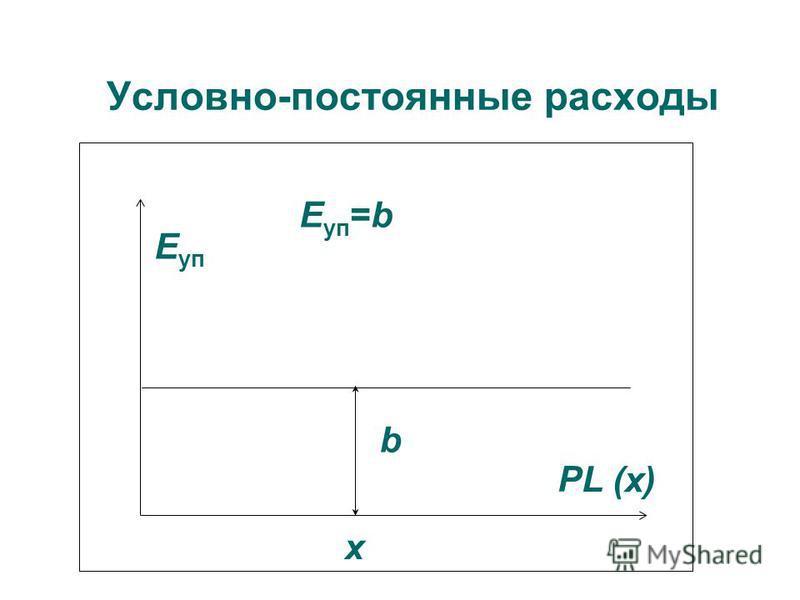 Условно-постоянные расходы Е уп b х PL (х) Е уп =b