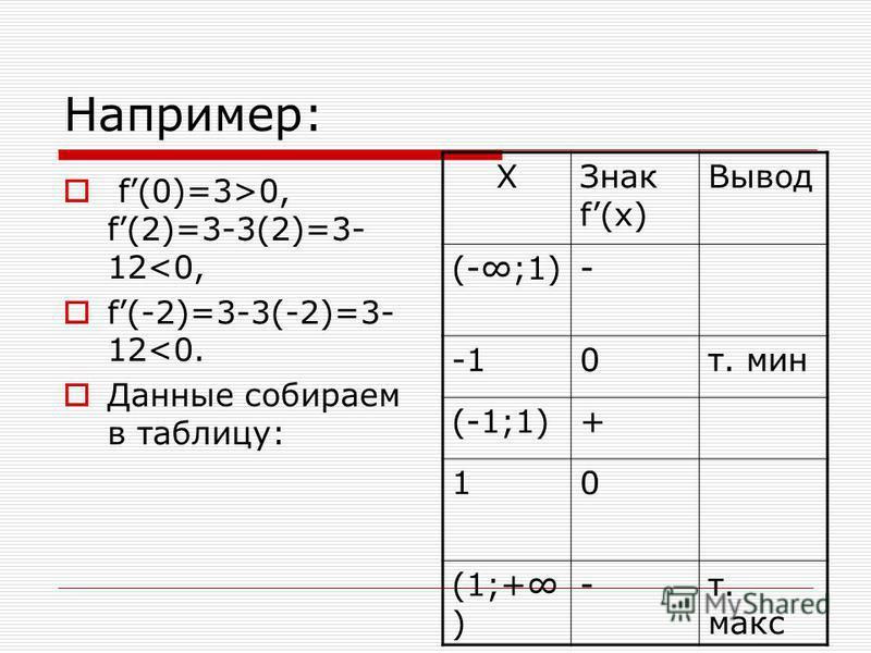 Например: f(0)=3>0, f(2)=3-3(2)=3- 12<0, f(-2)=3-3(-2)=3- 12<0. Данные собираем в таблицу: XЗнак f(x) Вывод (-;1)- 0 т. мин (-1;1)+ 10 (1;+ ) -т. макс