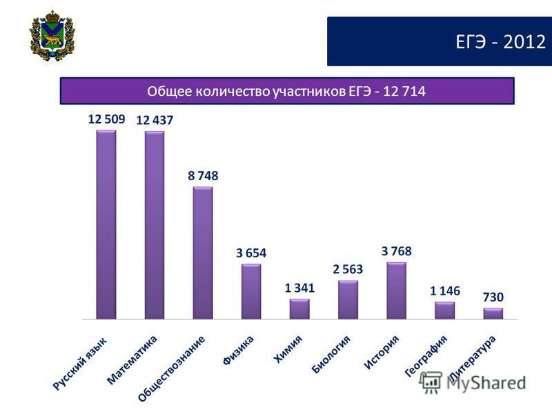 ЕГЭ - 2012 Общее количество участников ЕГЭ - 12 714
