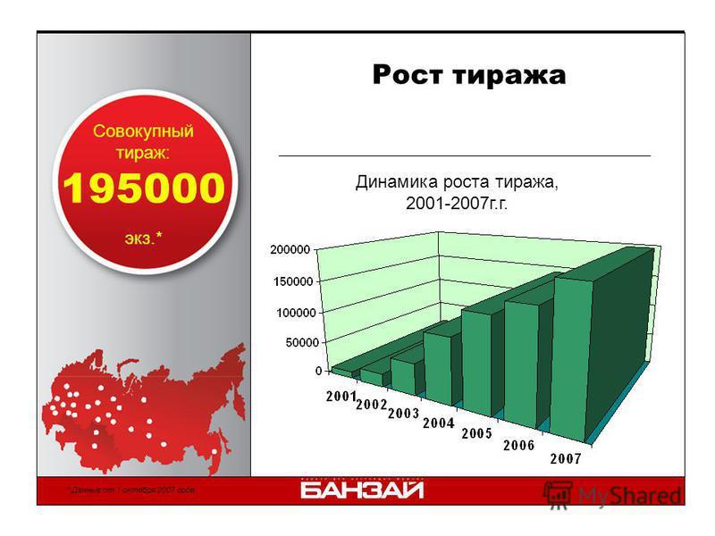 Рост тиража Совокупный тираж: экз.* 195000 Динамика роста тиража, 2001-2007 г.г. * Данные от 1 октября 2007 года.