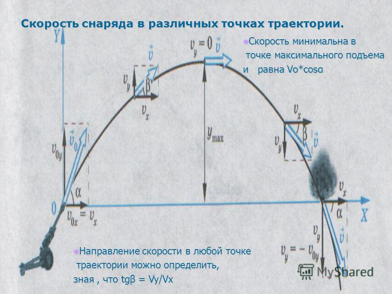 Скорость снаряда в различных точках траектории. Скорость минимальна в Скорость минимальна в точке максимального подъема точке максимального подъема и равна Vо*соsα Направление скорости в любой точке Направление скорости в любой точке траектории можно