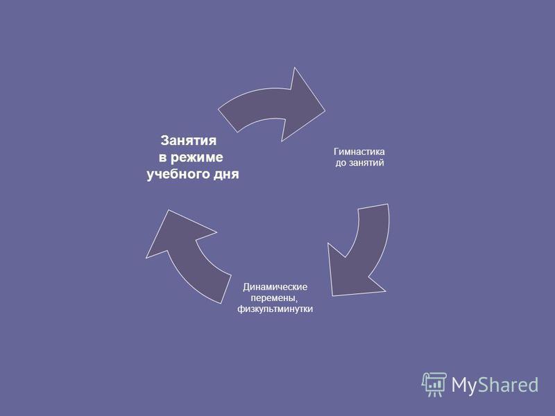 Гимнастика до занятий Динамические перемены, физкультминутки Занятия в режиме учебного дня